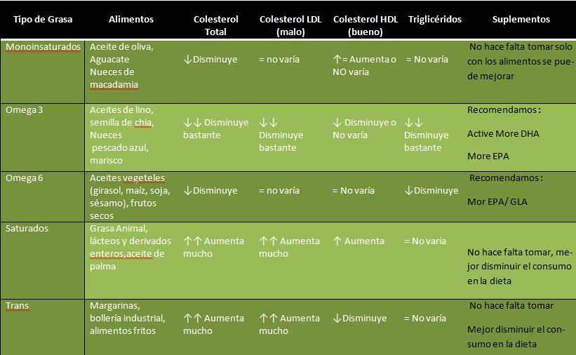 tabla-de-acidos-omegas1